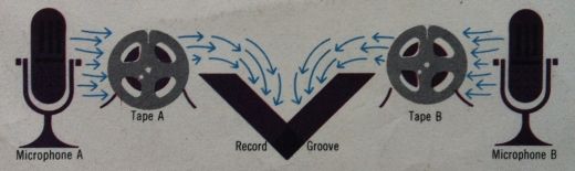 Stereo Diagram Needle